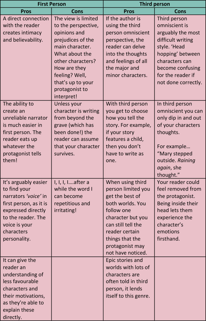 Pros and cons of first person and third person narrative